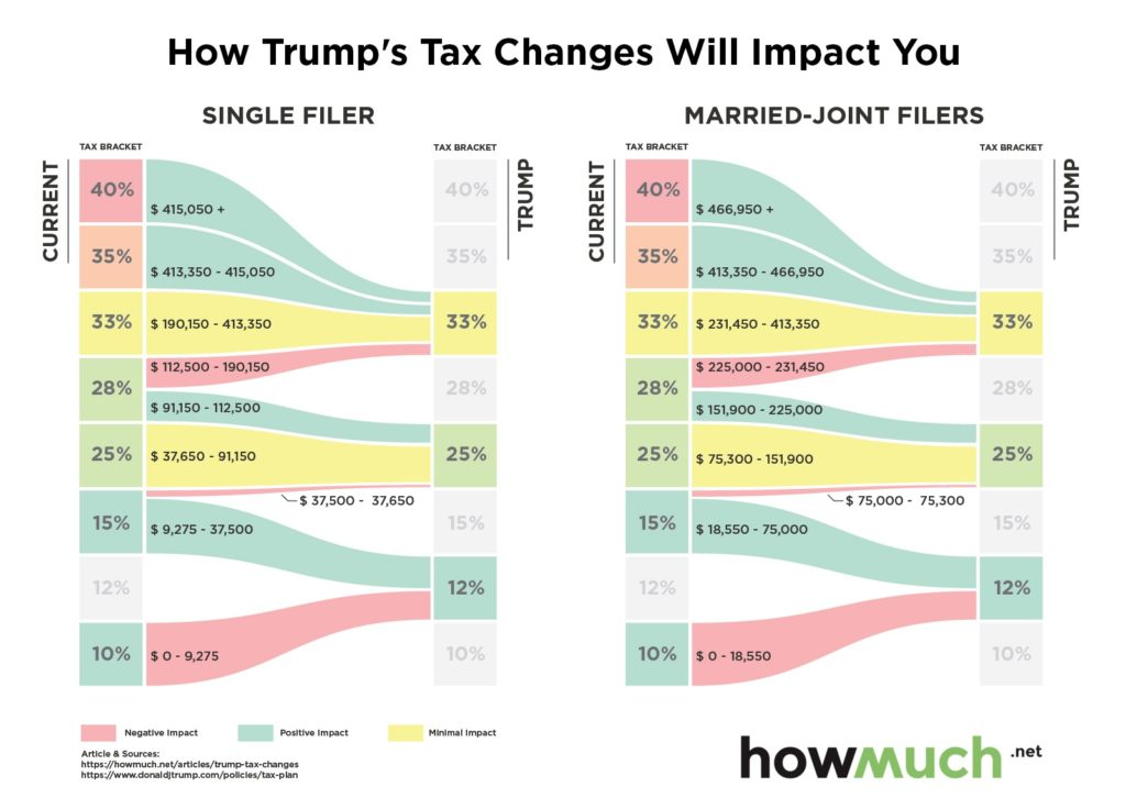 Proposed tax plan brackets
